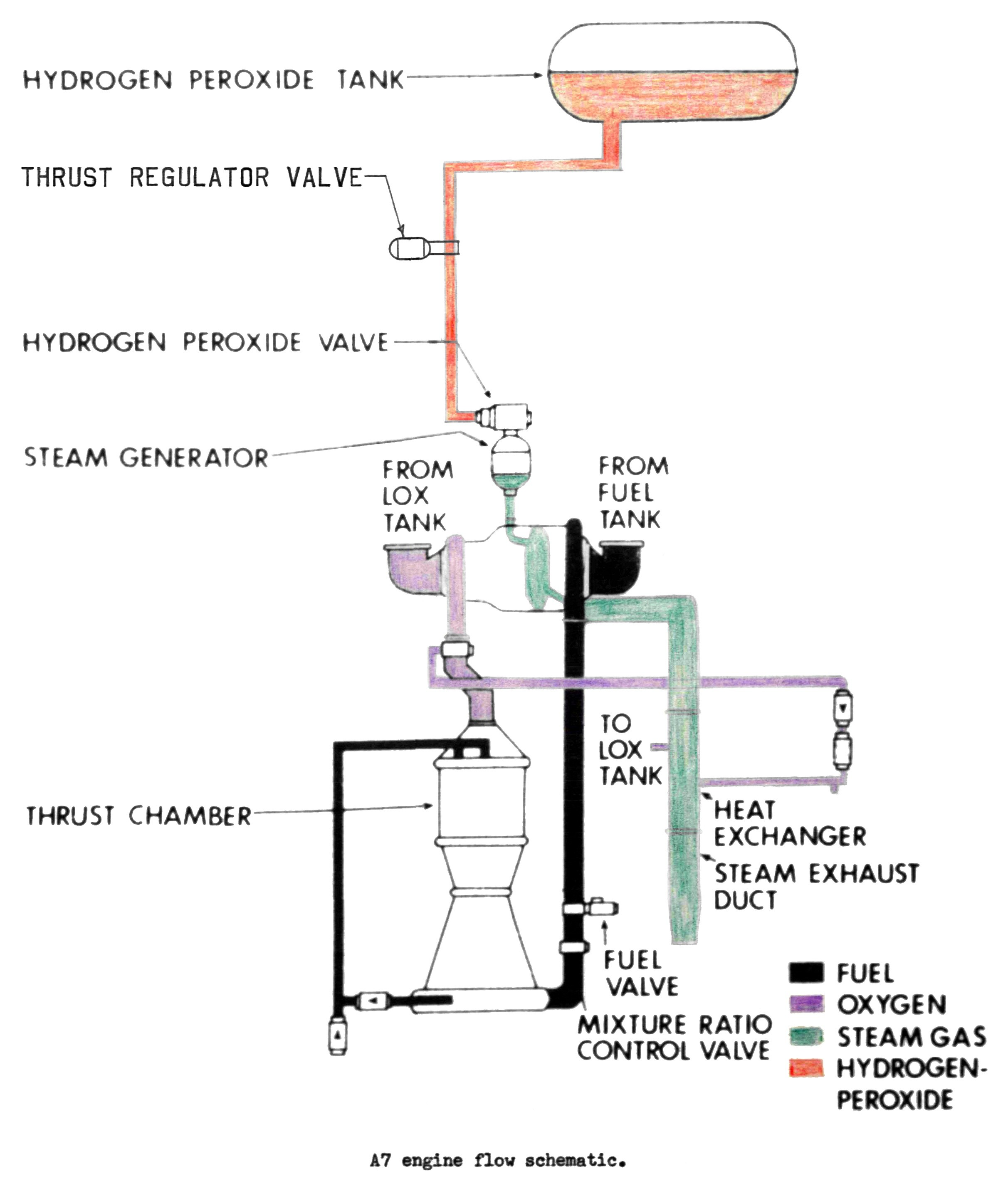 Rocket Engine Diagram Redstone A 7 Rocket Engine Steam Generator Of Rocket Engine Diagram