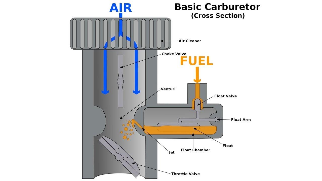 Rotary Engine Diagram Animation Carburetors Explained Of Rotary Engine Diagram Animation How Rotary Engines Work Mazda Rx 7 Wankel Detailed Explanation