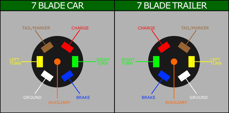Trailer Lights Wiring Diagram 7 Pin Wiring Diagram for Car Trailer Plug New 7 Blade Wiring Diagram Of Trailer Lights Wiring Diagram 7 Pin