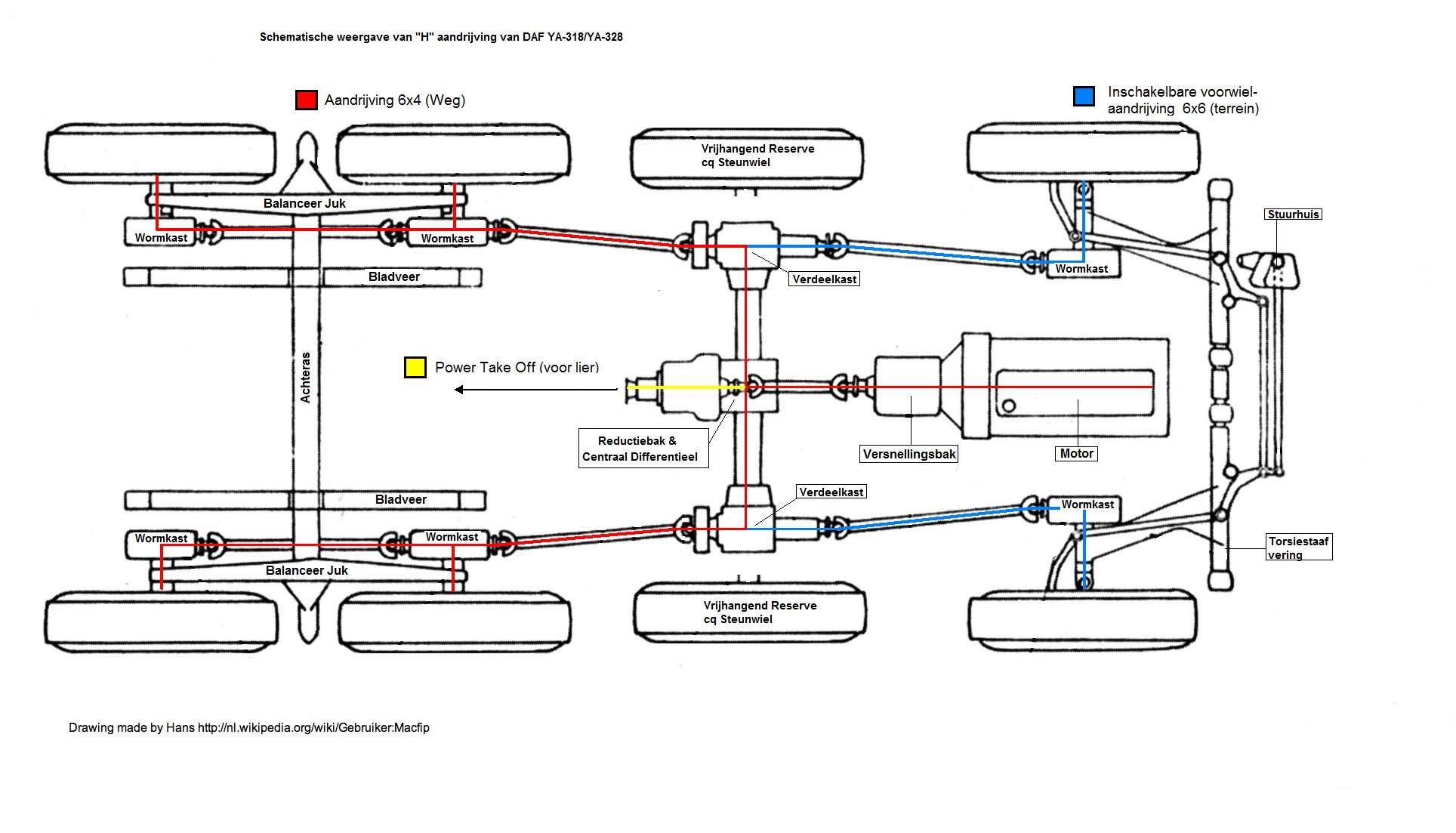 Truck Drivetrain Diagram File H Drivetrain Daftrucks Wikimedia Mons Of Truck Drivetrain Diagram