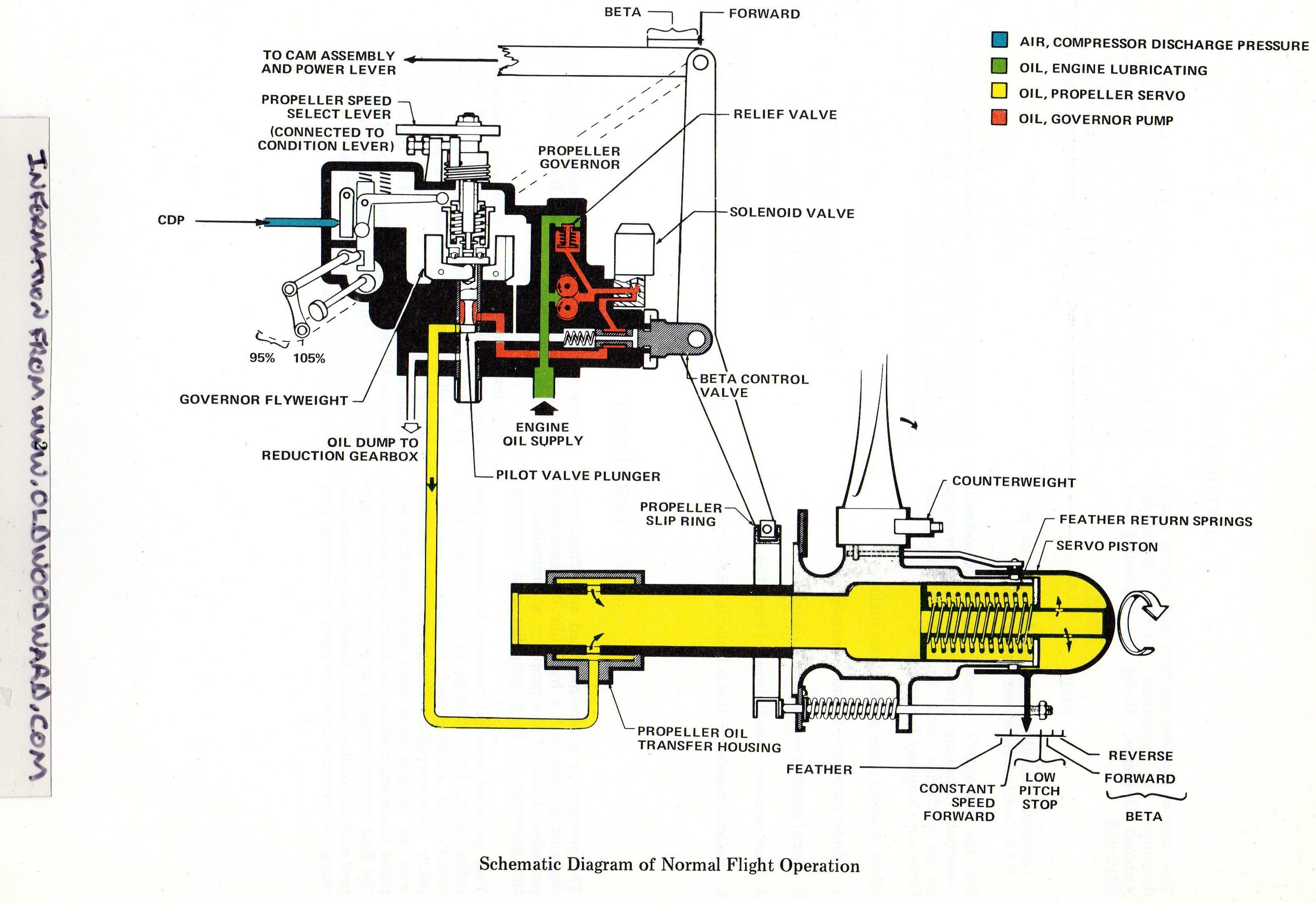 Turbine Engine Diagram Woodward Governor Pany S Airbleed Governor Schematic Drawing for Of Turbine Engine Diagram