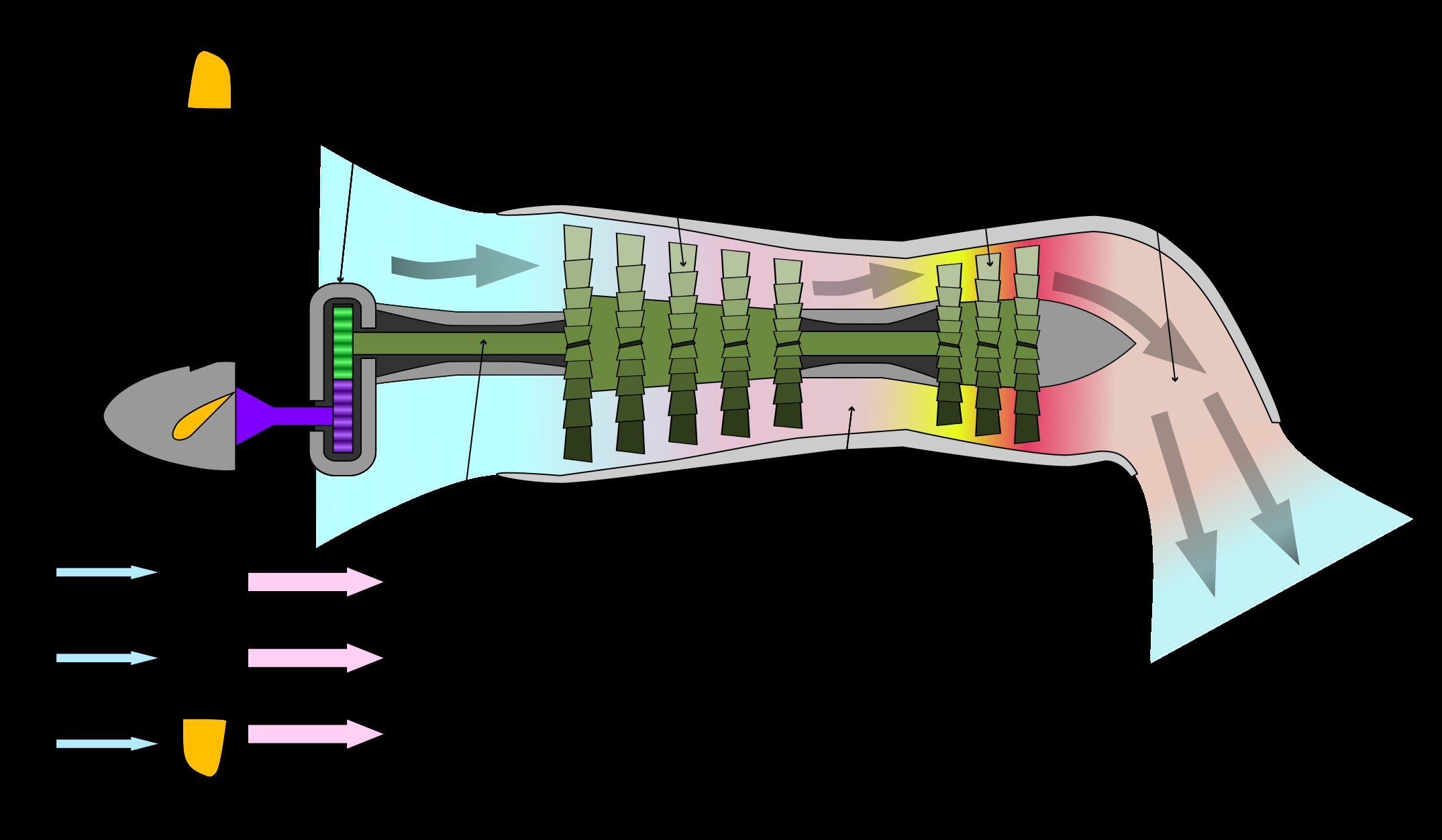 Turboshaft Engine Diagram What is the Difference Between A Turbofan and A Turboprop Engine Of Turboshaft Engine Diagram