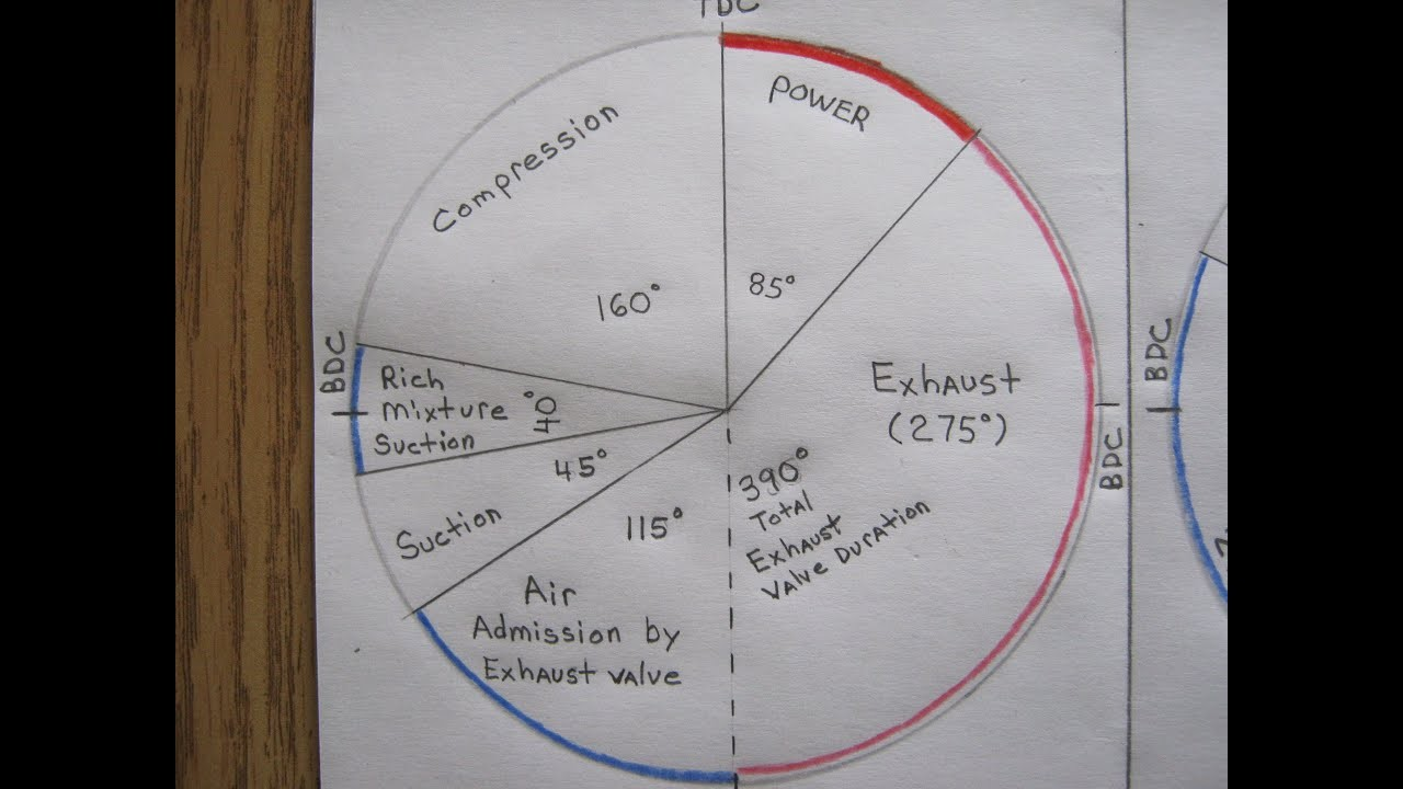 Valve Timing Diagram for Four Stroke Diesel Engine Monosoupape Briggs Details & Valve Timing Diagram
