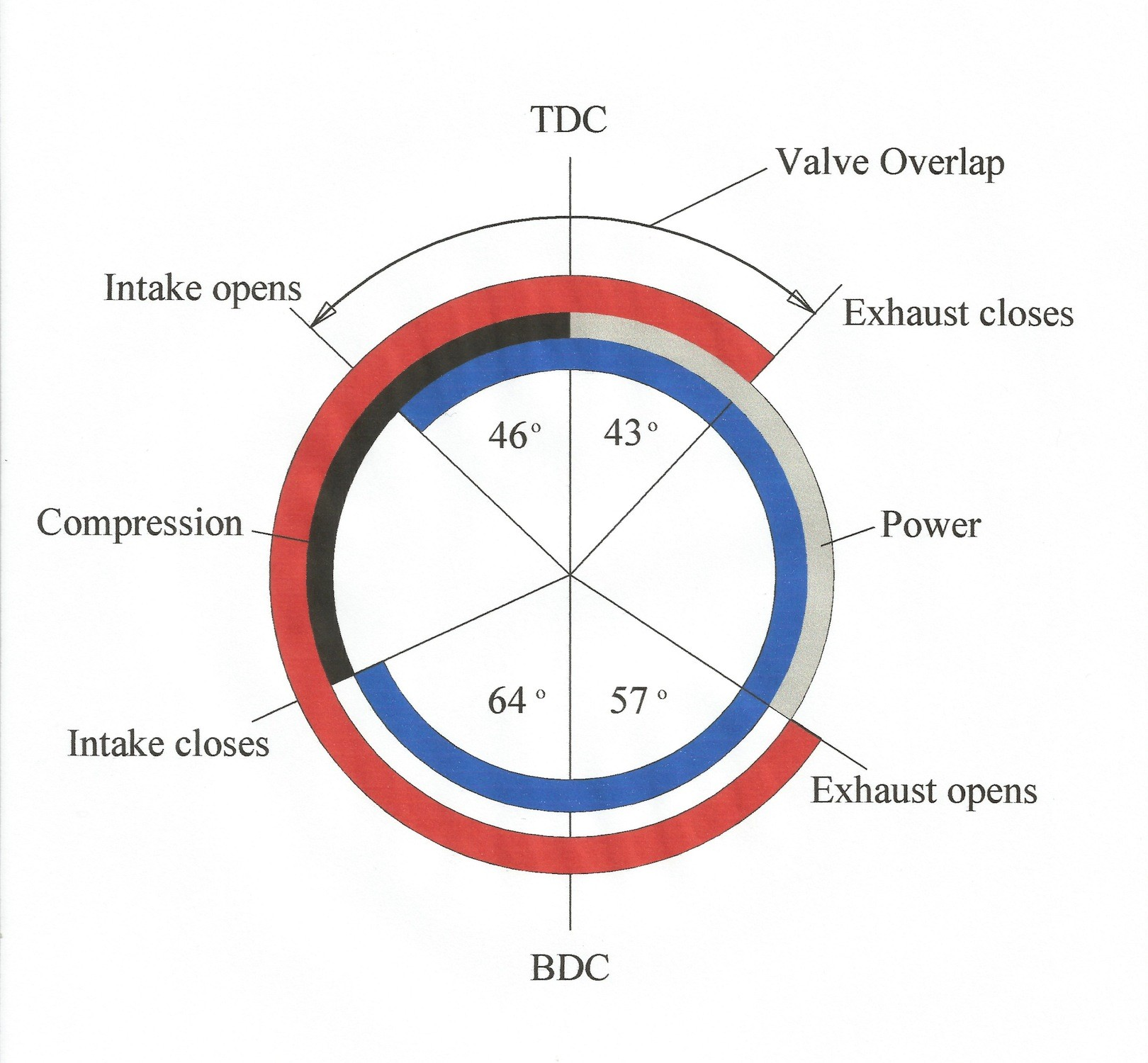 Valve Timing Diagram for Four Stroke Diesel Engine Valve Overlap Of Valve Timing Diagram for Four Stroke Diesel Engine