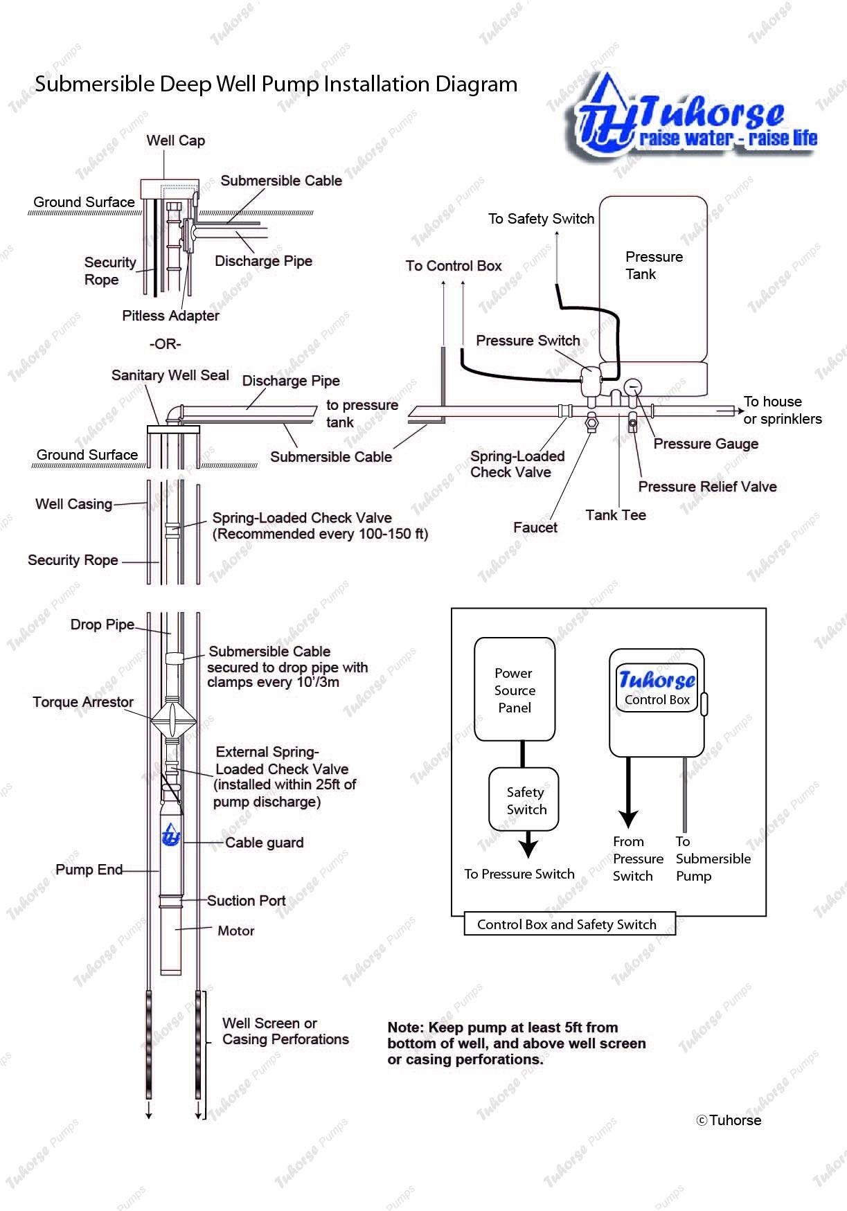 Well Pump Pressure Switch Wiring Diagram Wiring Diagram Pressure Switch Valid Grundfos Pump Wiring Diagram Of Well Pump Pressure Switch Wiring Diagram
