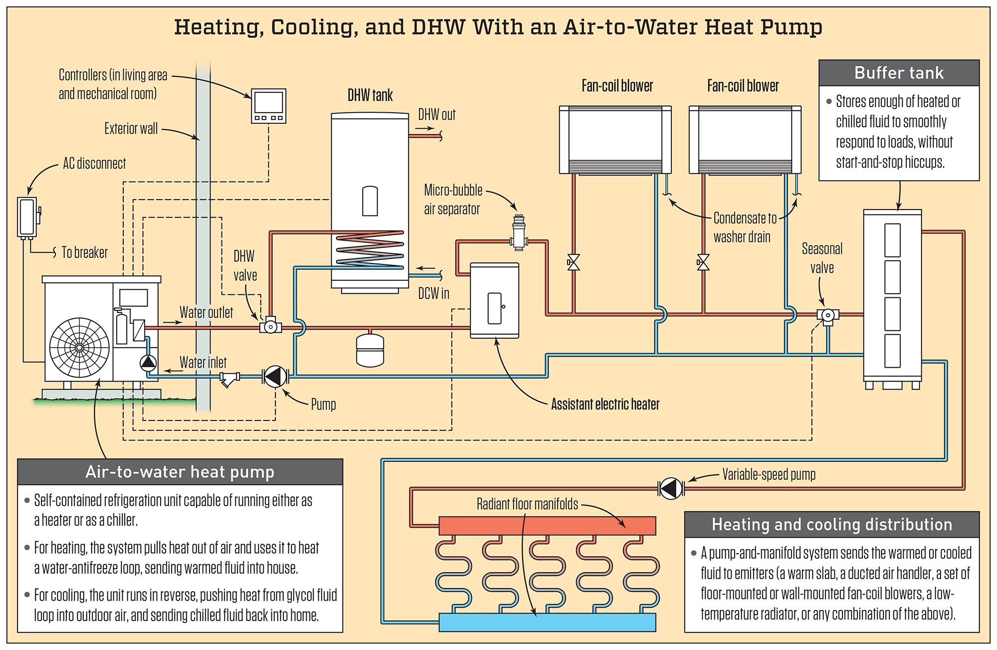 Car Heating System Diagram Air to Water Heat Pumps Jlc Line Of Car Heating System Diagram