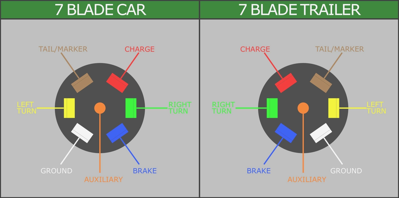 7 Wire Trailer Cable Diagram 7 Wire Rv Diagram Wiring Diagrams Konsult Of 7 Wire Trailer Cable Diagram