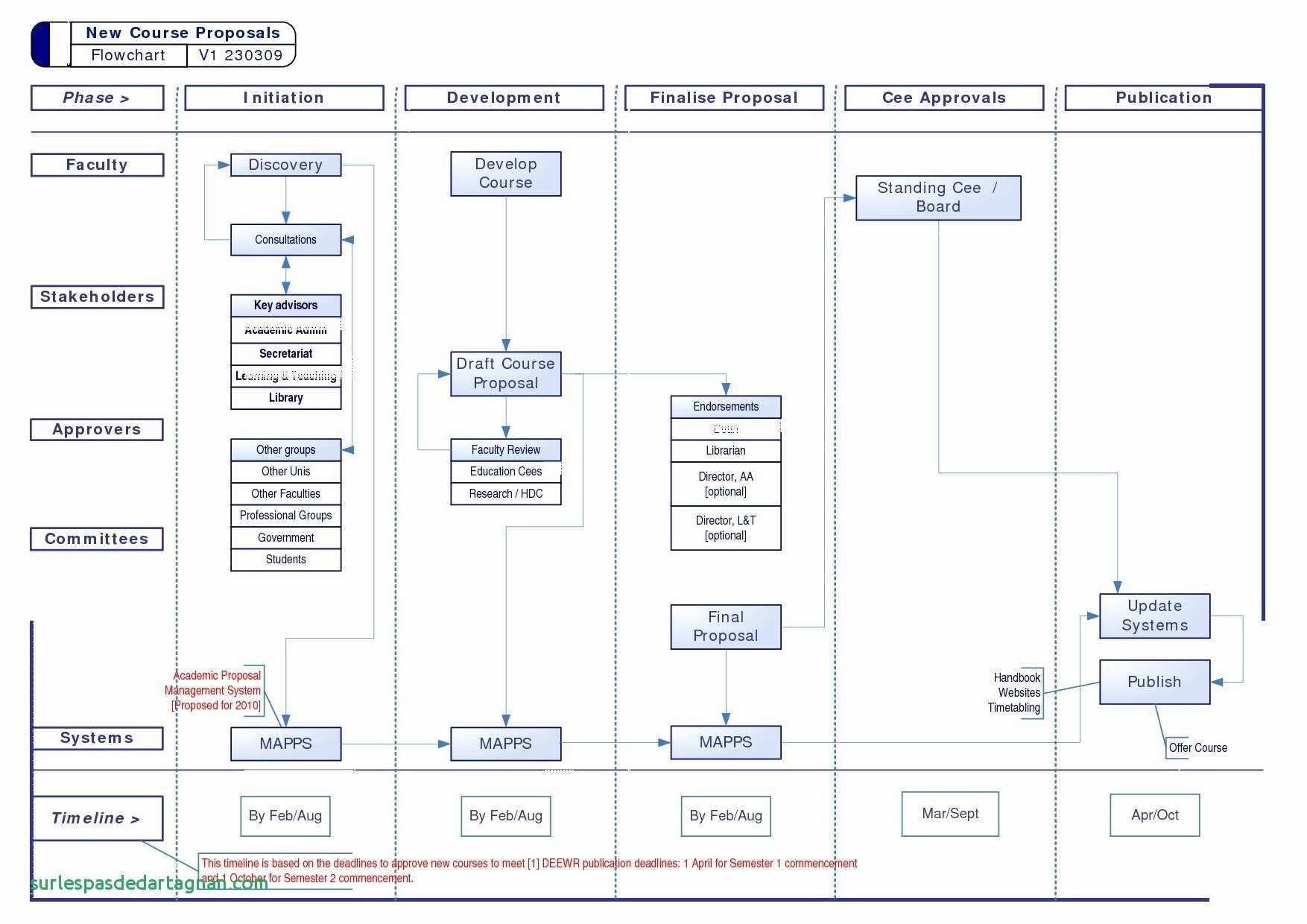 All Wheel Drive Diagram Project Schedule Gantt Chart Template ¢Ë†Å¡ Sample Flow Chart Of All Wheel Drive Diagram