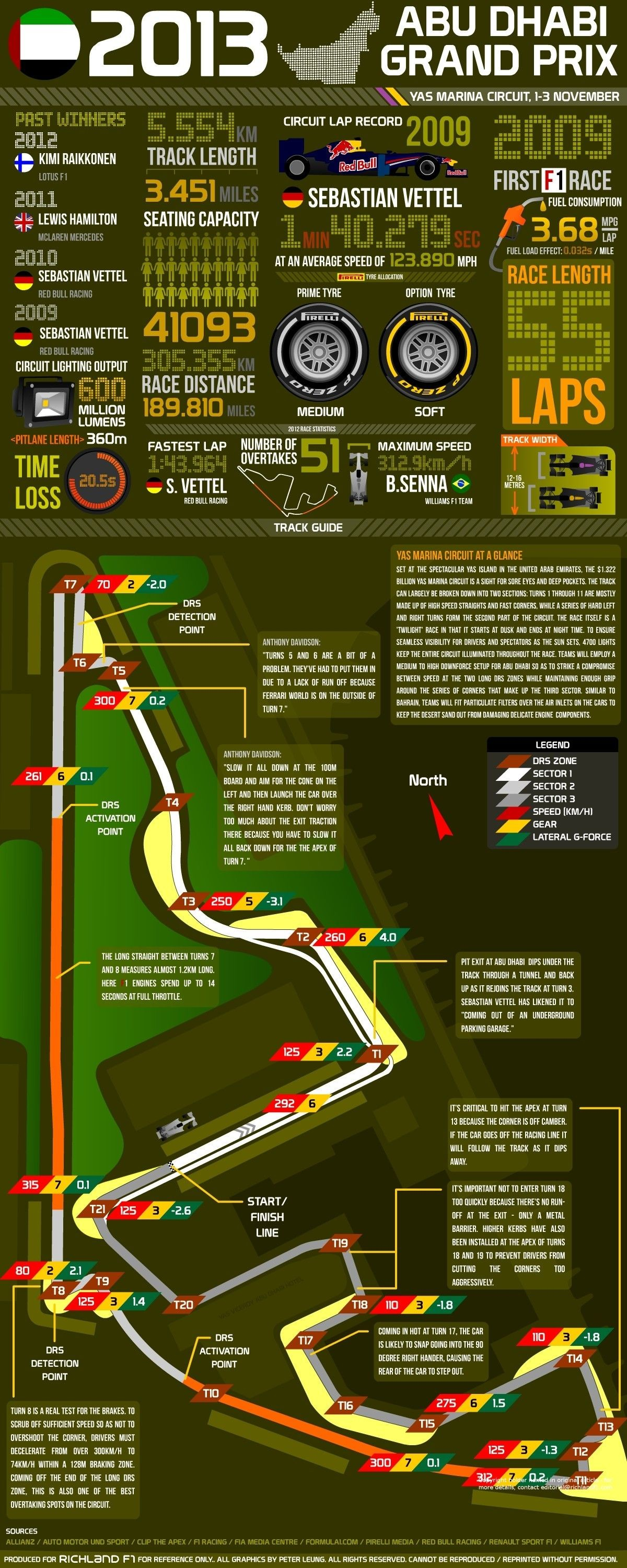 F1 Car Diagram 2013 Abu Dhabi Grand Prix Facts & Figures F1 Of F1 Car Diagram