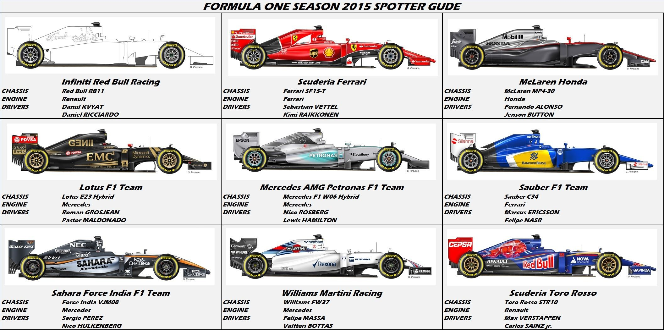 F1 Car Diagram F1 2015 Spotter Guide Art by G Pirovano From Repubblica Of F1 Car Diagram