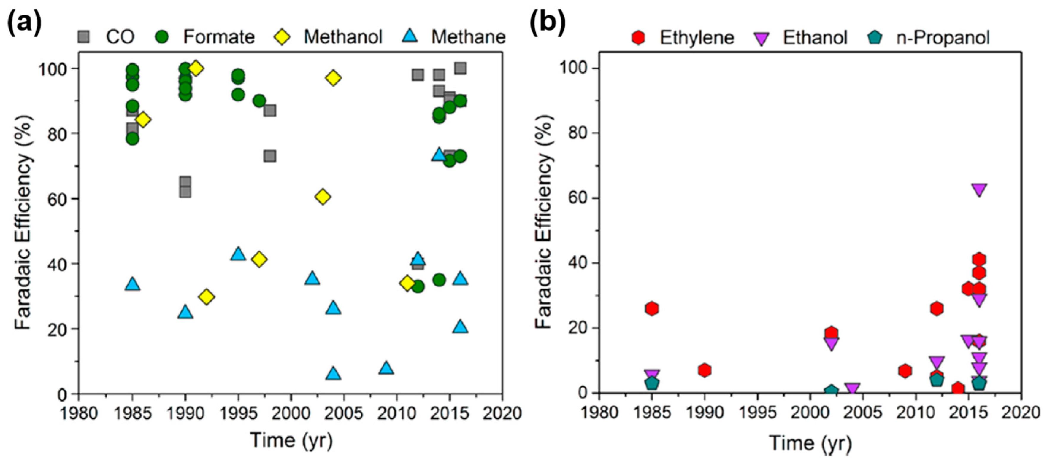 Tetravalency Of Carbon Wiring Diagram