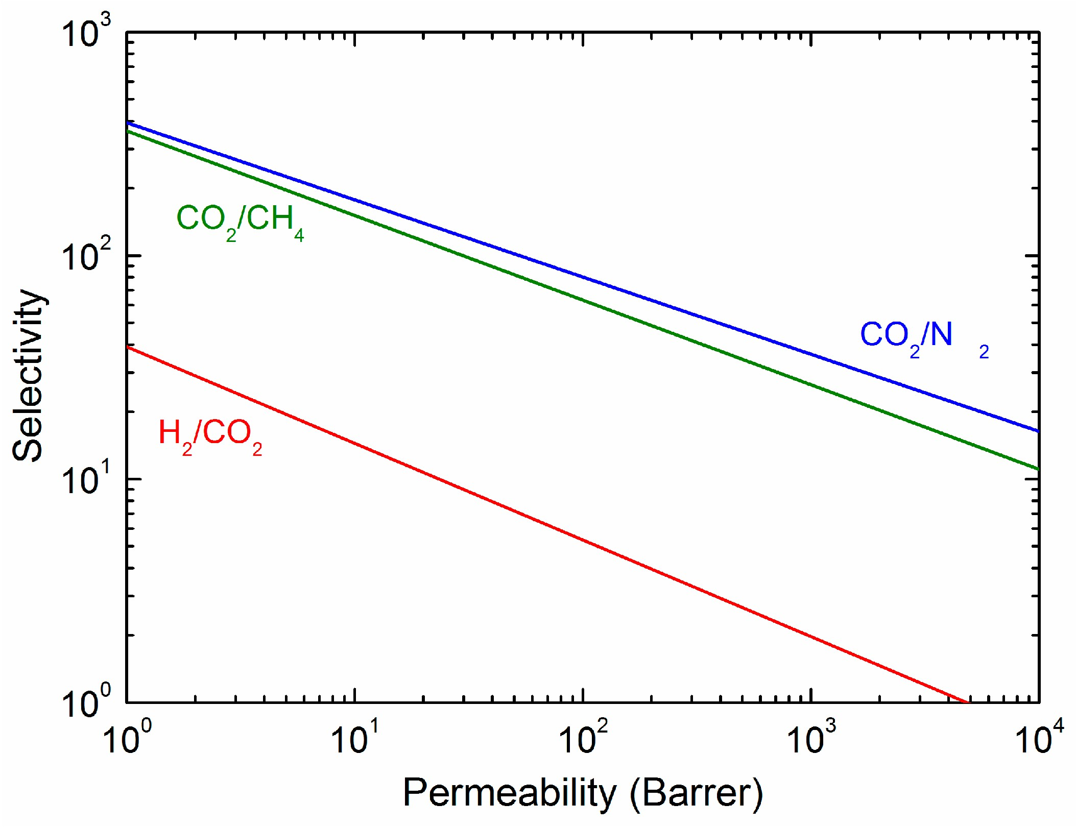 Part C Phase Diagram for Carbon Dioxide Membranes Free Full Text Of Part C Phase Diagram for Carbon Dioxide