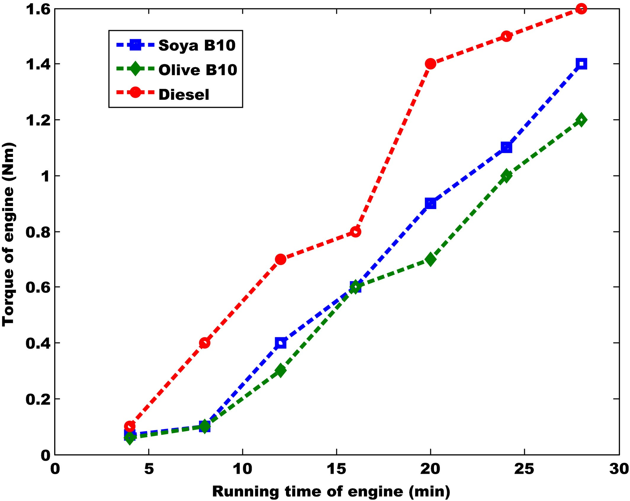 4 Stroke Diesel Engine Diagram Empirical Analysis Of Bio Sel Effect On the Automobile Of 4 Stroke Diesel Engine Diagram