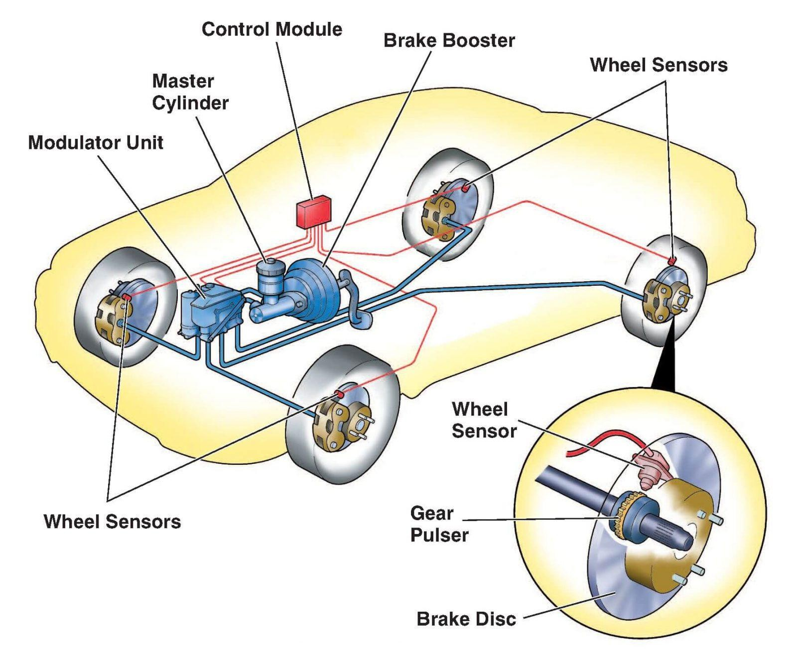Car Engine Diagram for Driving Test the Start to Finish Guide On How to Drive An Automatic Car Of Car Engine Diagram for Driving Test