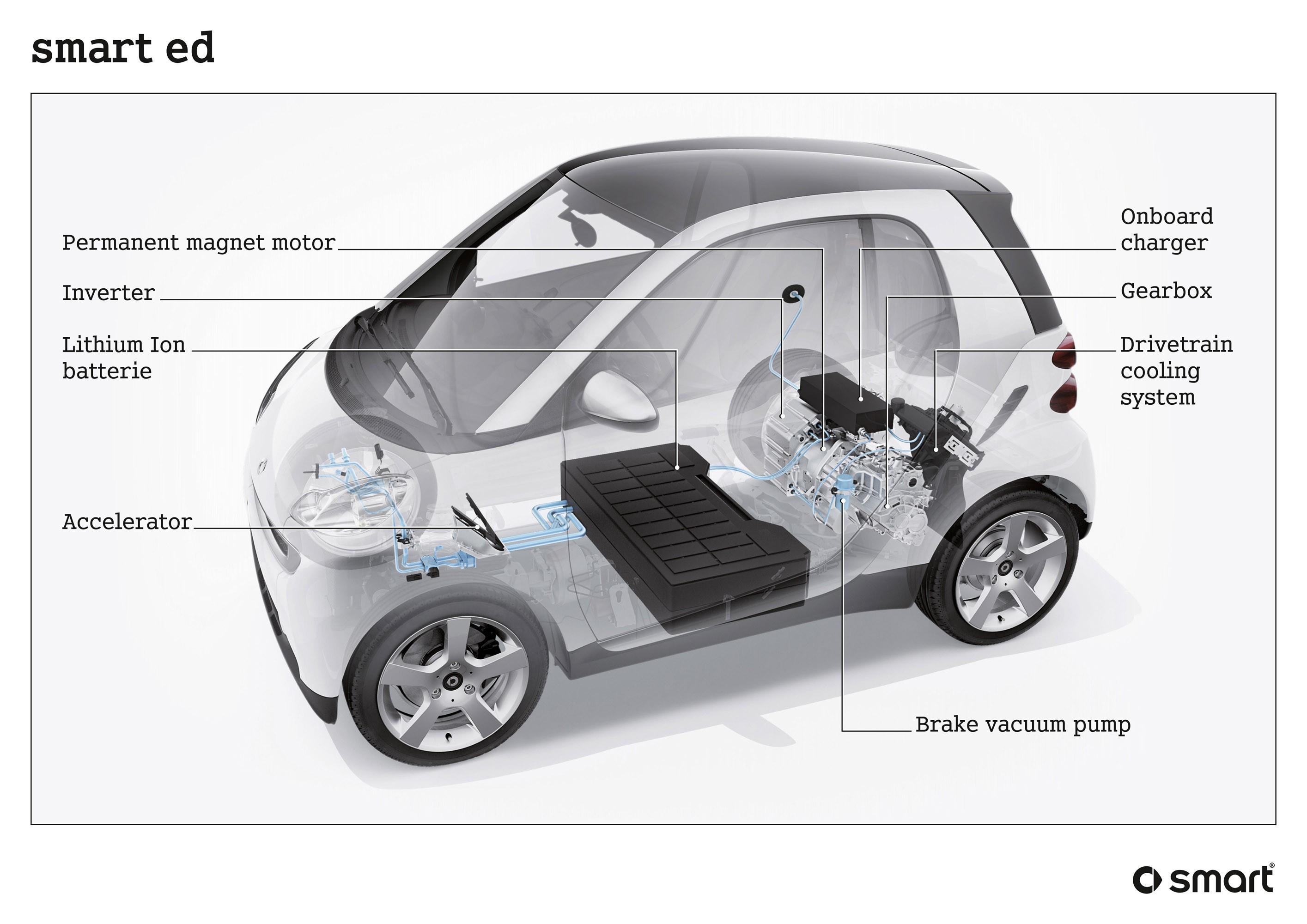 Diagram Of All Car Parts Smart Car Diagrams Wiring Diagram Options Of Diagram Of All Car Parts