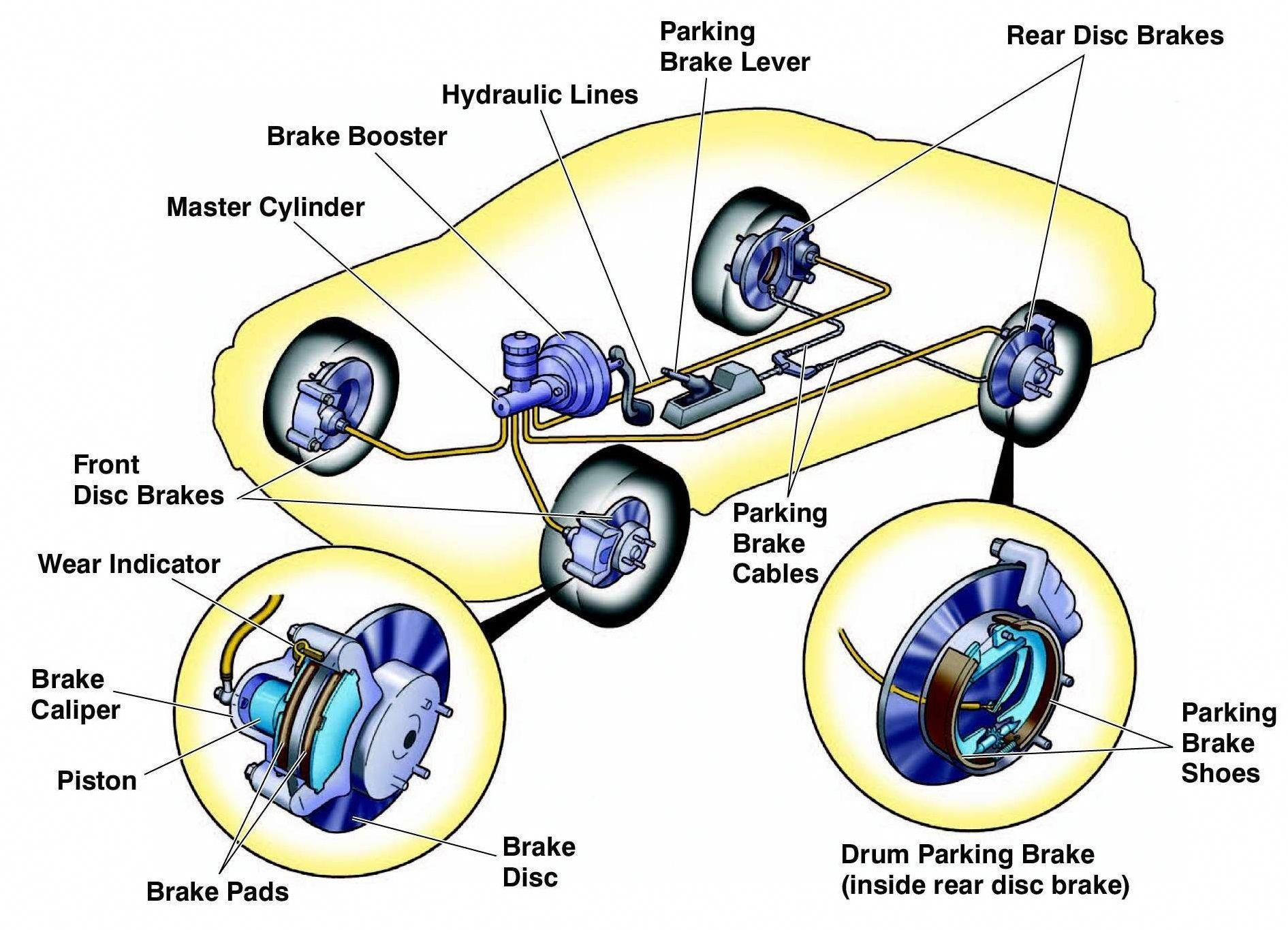 Diagram Of Car Brakes Pin by Twenty Four Diagnostics On Car Care Repair and Of Diagram Of Car Brakes