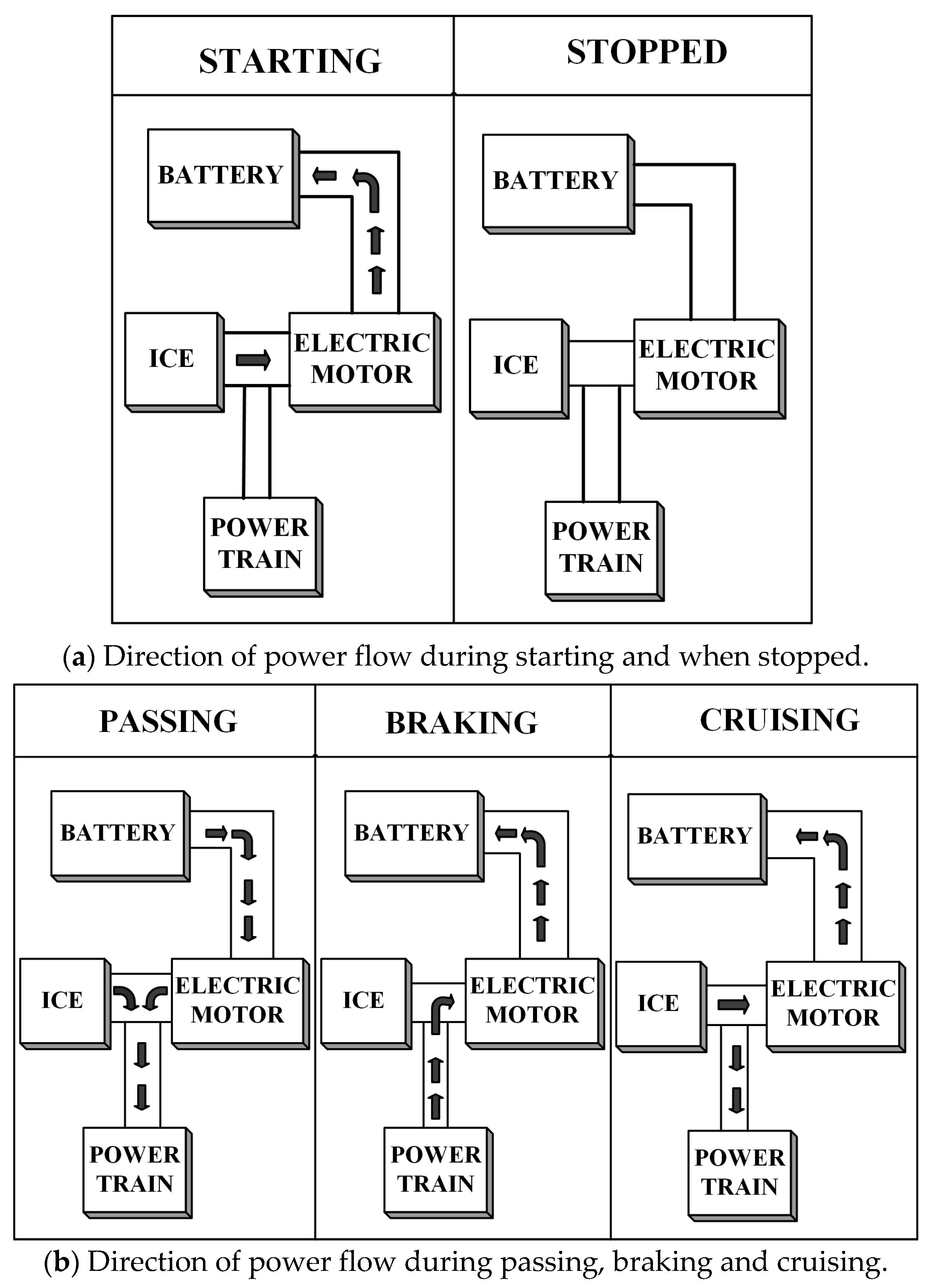 Electric Car Battery Diagram Energies Free Full Text Of Electric Car Battery Diagram
