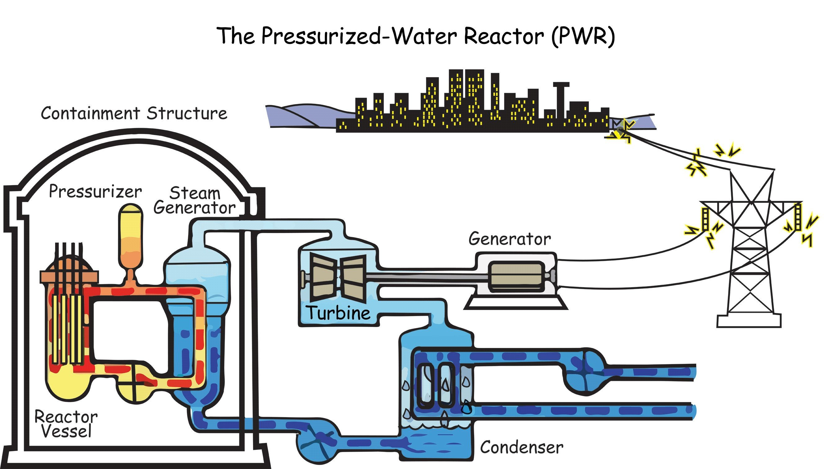 Steam Engine Diagram for Kids How Nuclear Power Plant Works Of Steam Engine Diagram for Kids