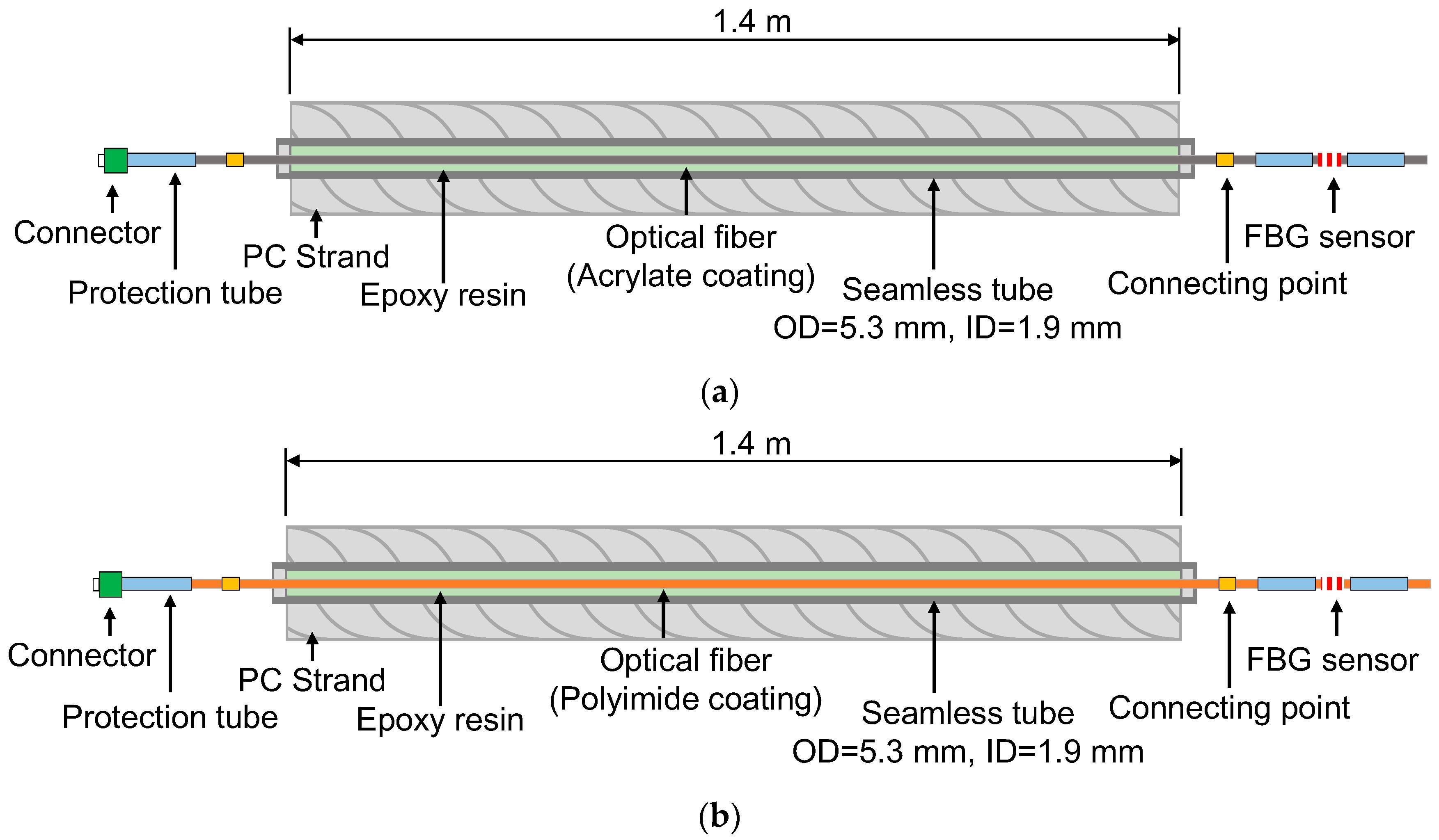 Strain Gauge Wiring Diagram Sensors Free Full Text Of Strain Gauge Wiring Diagram