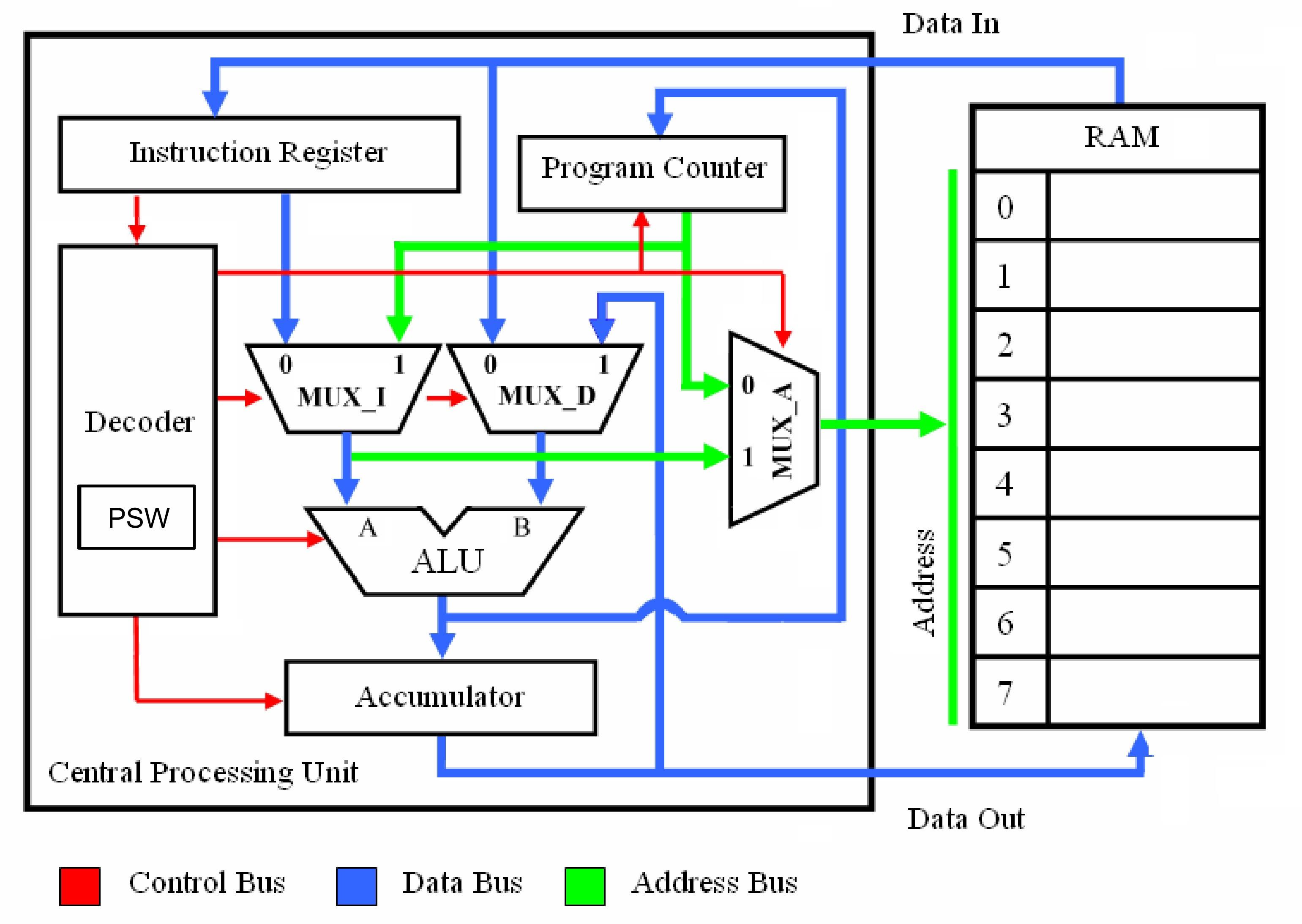 8 Bit Alu Circuit Simple Cpu V1 Of 8 Bit Alu Circuit