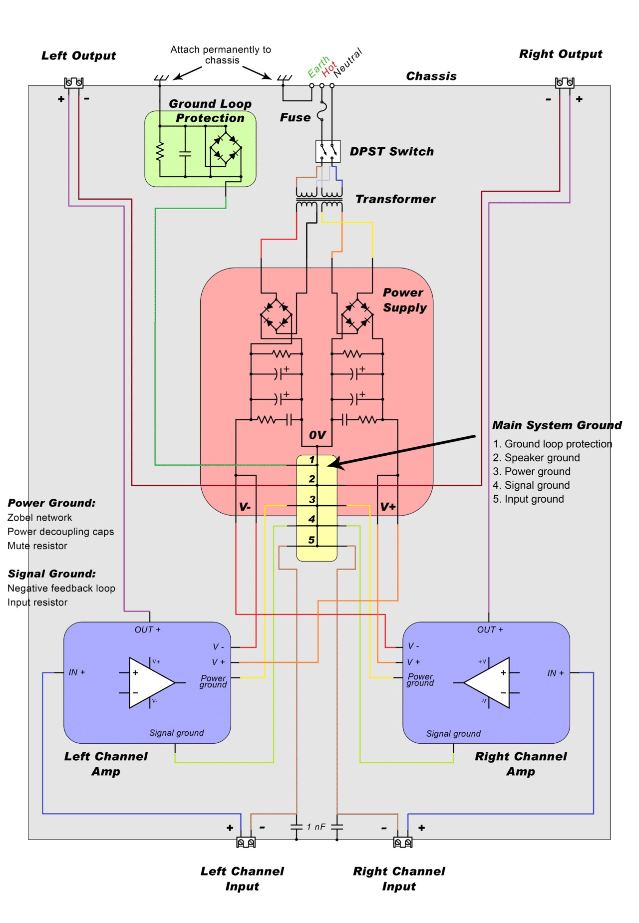 Tda 2040 25w Audio Amp Schematic How to Design and Build An Amplifier with the Tda2050 Of Tda 2040 25w Audio Amp Schematic