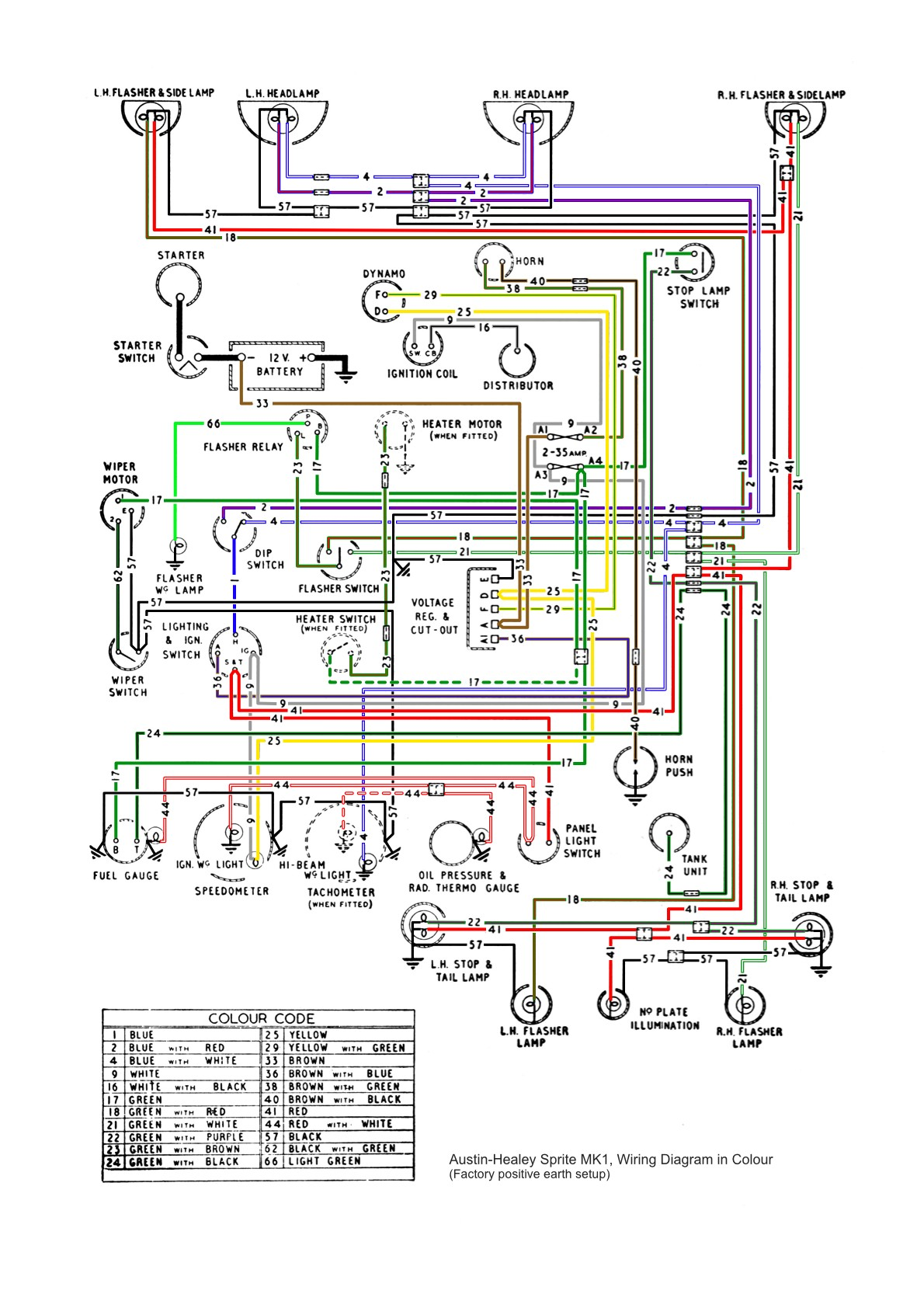 Wiring Diagram for Bad Boy Buggy Wiring Harness Dash Routing Mgb Gt Of Wiring Diagram for Bad Boy Buggy