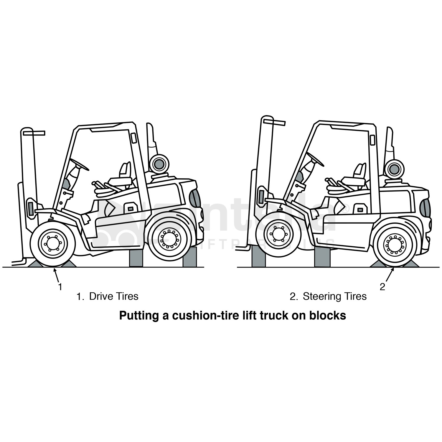 Clark C50b forklift Parts Diagram Intella Liftparts How to Block Up A forklift Using Wheel Of Clark C50b forklift Parts Diagram