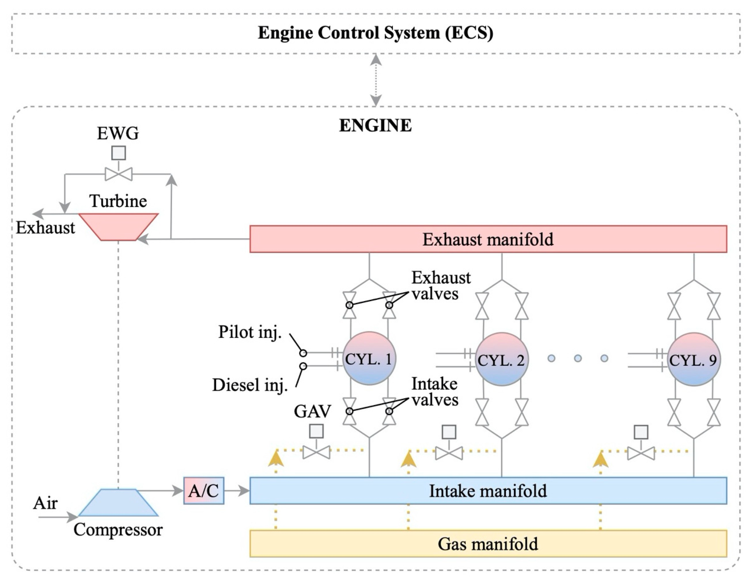Diesel Engine Parts and Function Jmse Free Full Text Of Diesel Engine Parts and Function