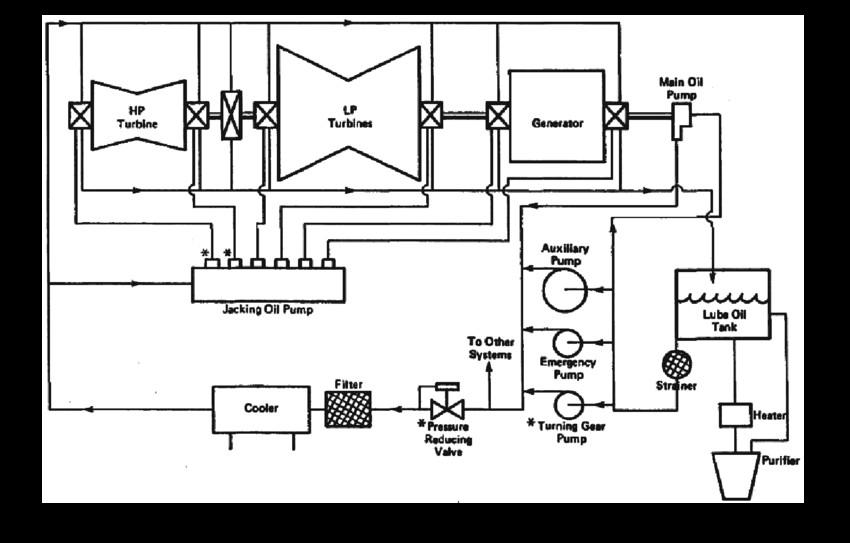 Lube Oil Diagram №181499000 Lube Oil System for Turbo Generator Of Lube Oil Diagram №181499000