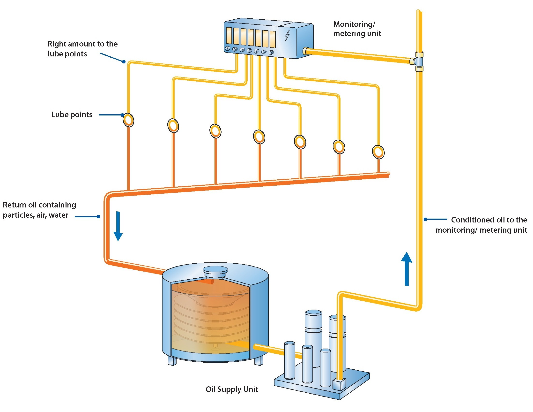 Lube Oil Diagram №181499000 Skf Circoil Lube System Flo Ponents Value Added Partner and Distributor for Skf Brand Of Lube Oil Diagram №181499000