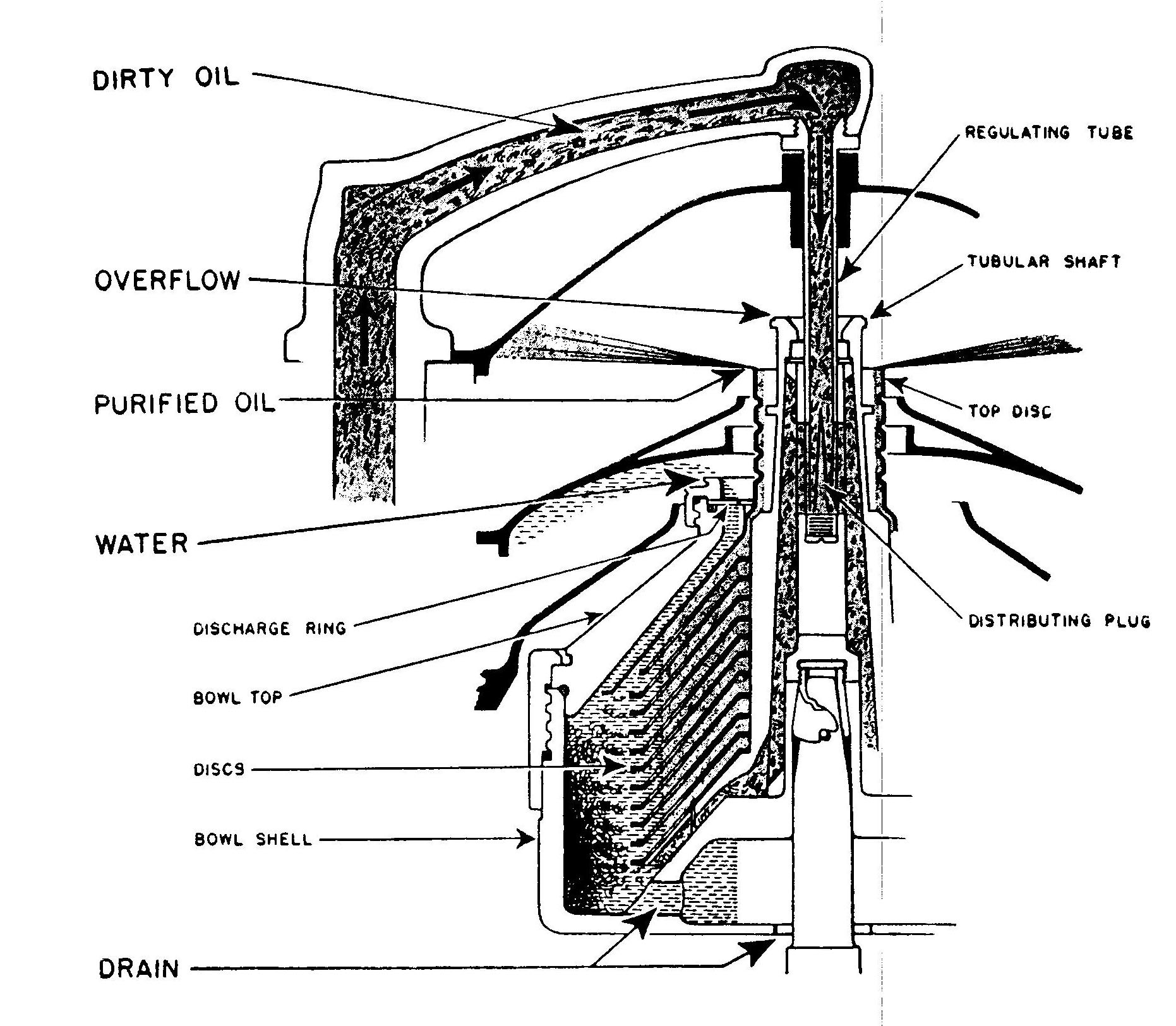Lube Oil Diagram №181499000 Tsps Engineering Manual Of Lube Oil Diagram №181499000
