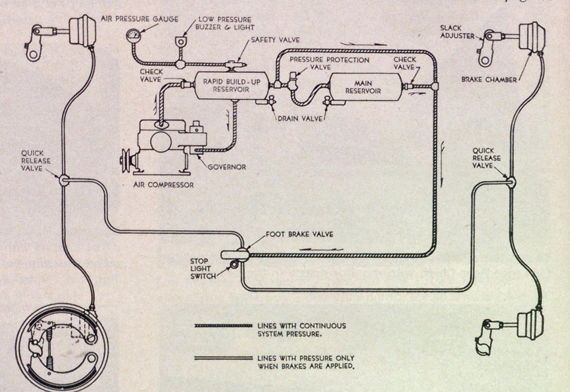 Peterbilt Air Brake Diagram Sz 8767] Air Brakes Schematic Wiring Diagram Of Peterbilt Air Brake Diagram