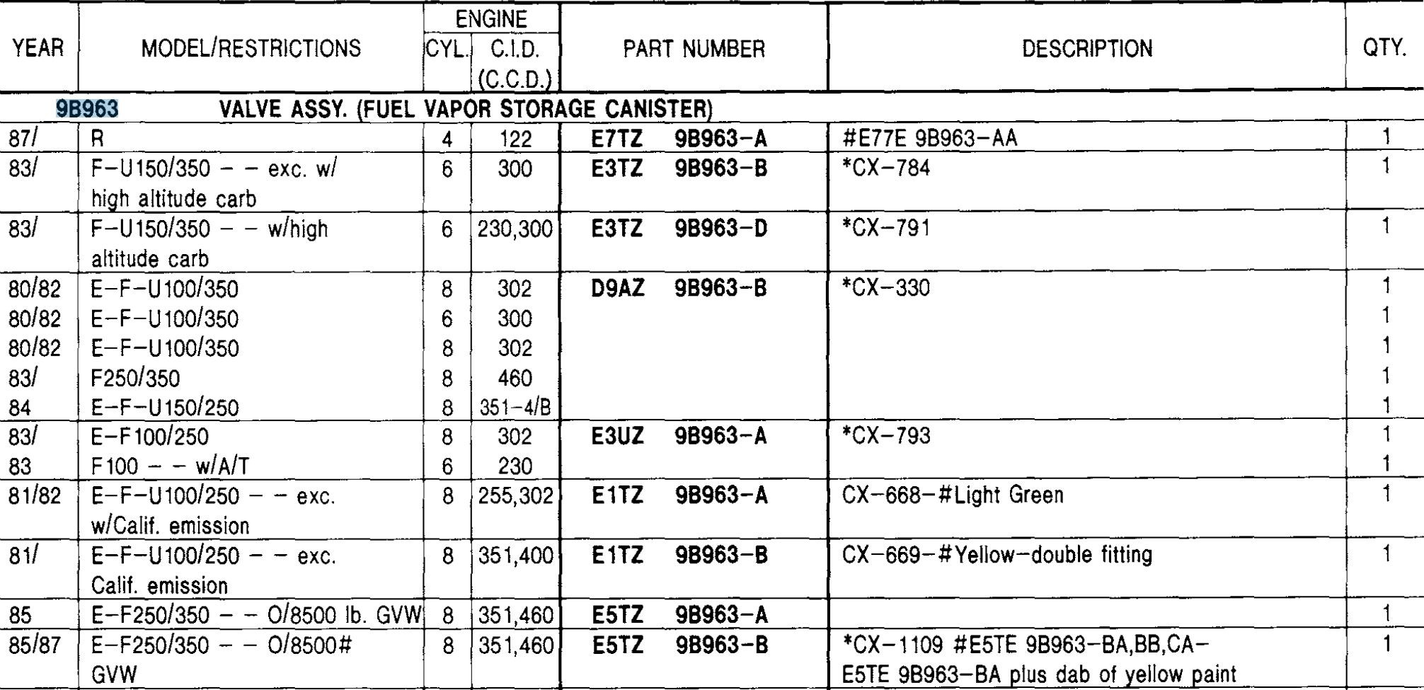 Vacuum Hose Routing Diagram 1986 ford F150 Bullnose Enthusiasts forum Vacuum Line Routing Help Needed Of Vacuum Hose Routing Diagram 1986 ford F150