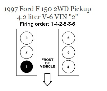 What is firing order for 1997 ford f150xl 4 2 v6 and how are pistons numbered