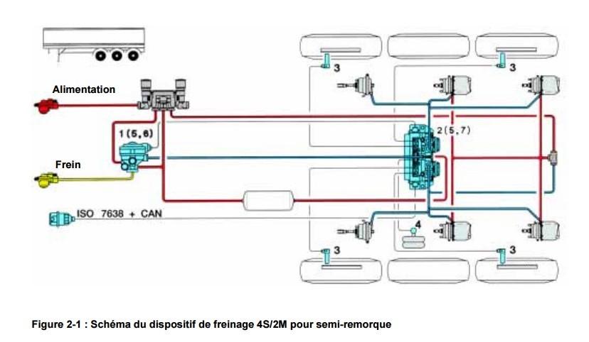 Freightliner Air Brake Troubleshooting Freightliner Wabco Abs Brake Module Wiring Diagram Of Freightliner Air Brake Troubleshooting