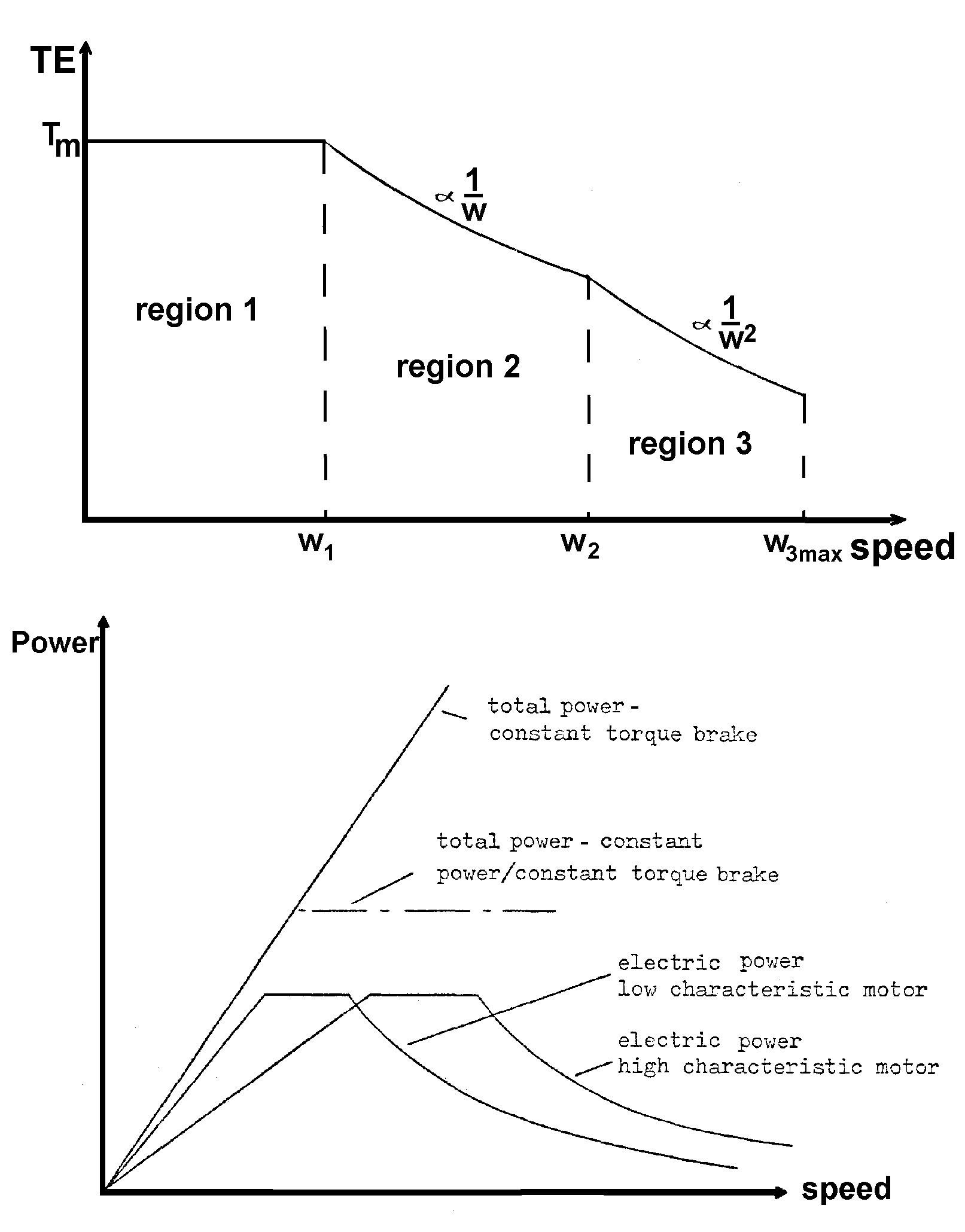 Line Diagram Of Regenerative Braking System Regenerative Braking Diagram Of Line Diagram Of Regenerative Braking System Regenerative Braking Diagram