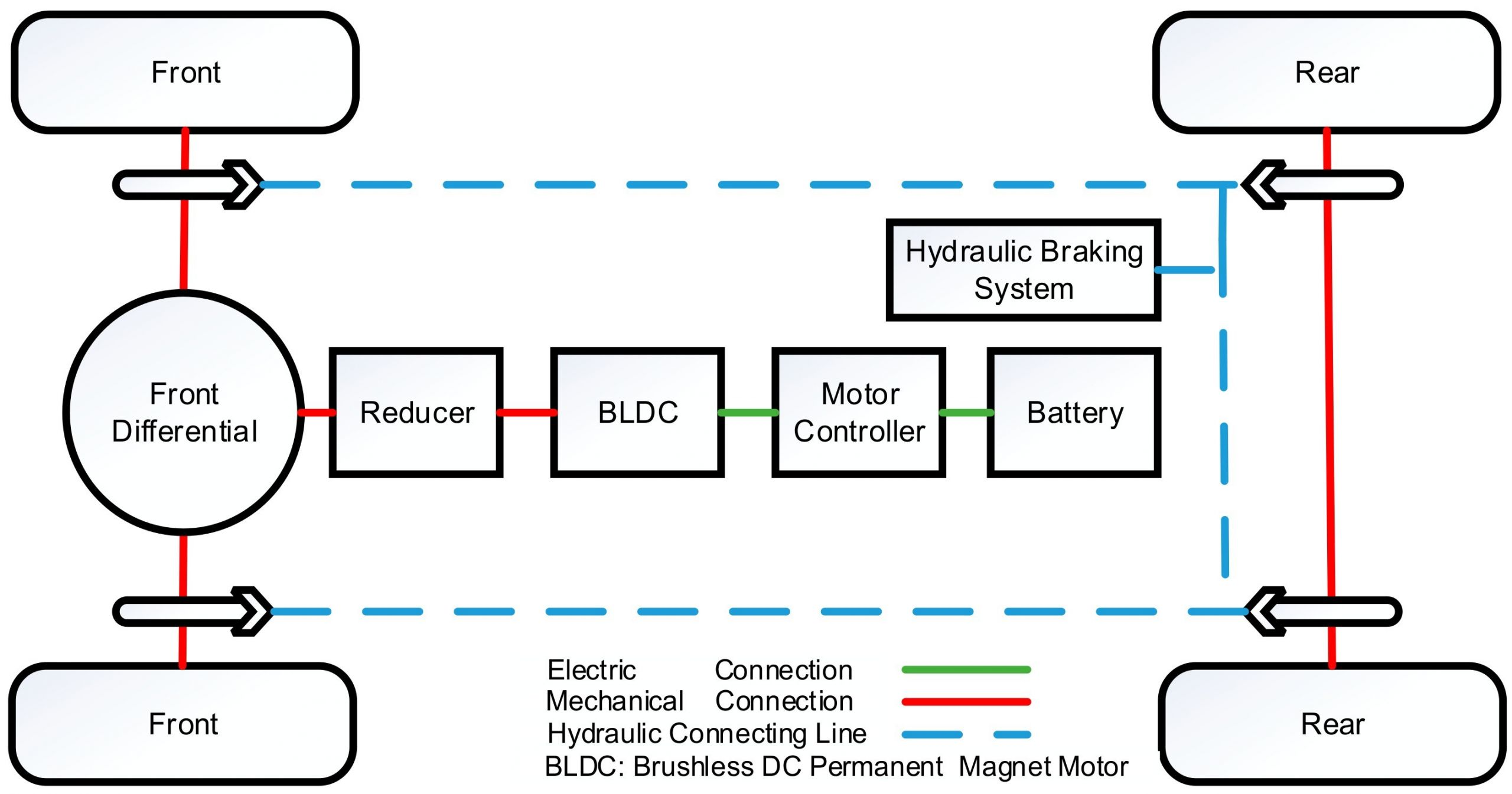 Regenerative Braking Diagram