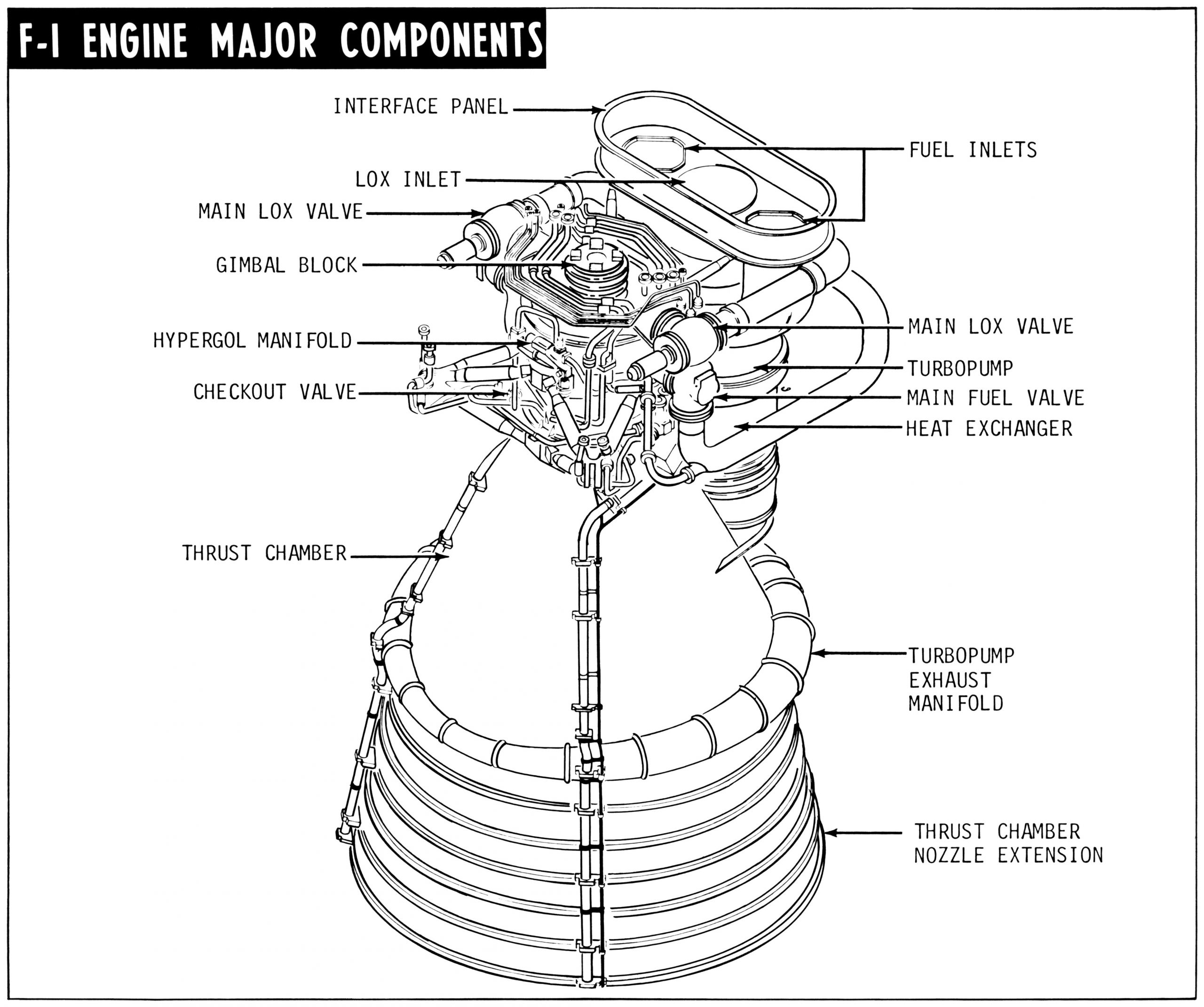 Rapper Rocket Engine Diagram F 1 with Callouts Of Rapper Rocket Engine Diagram