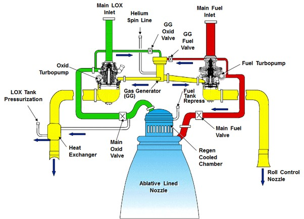 Rapper Rocket Engine Diagram How Can A Rocket Control Its Roll when It Only Has Thrust Vectoring with Its Rocket Engines Of Rapper Rocket Engine Diagram
