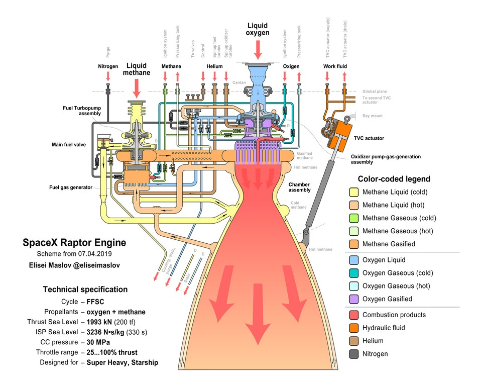 Rapper Rocket Engine Diagram Pin by Deena Garzik On Space