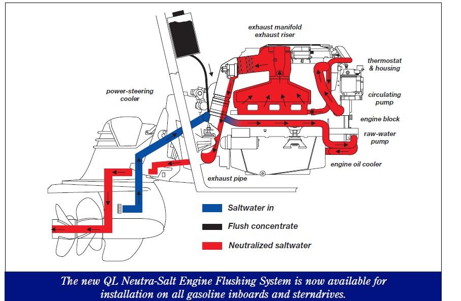 4.3 Mercruiser Cooling System Diagram Can You Install Volvo Penta Neutra Salt On A Mercruiser 4 3 Alpha Gen 2 Outdrives Of 4.3 Mercruiser Cooling System Diagram