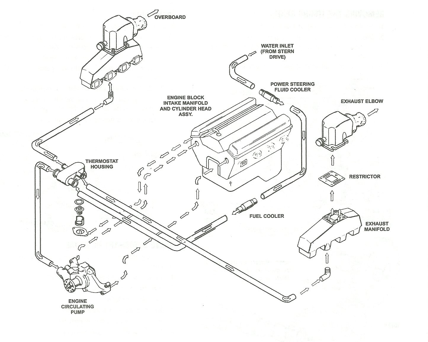 4.3 Mercruiser Cooling System Diagram I Need to Know How the Sea Pick Up Water Flow Thru the Engine as Only One Elbow is Cooled but Of 4.3 Mercruiser Cooling System Diagram