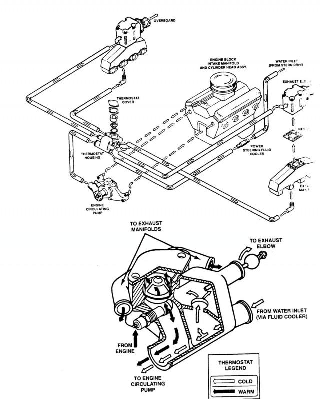 4.3 Mercruiser Cooling System Diagram Konserverging Av Innombordare Mercruiser Motorbåtsnack Maringuiden Of 4.3 Mercruiser Cooling System Diagram