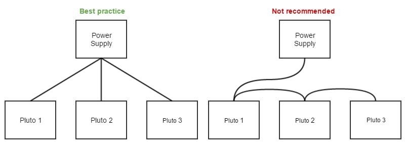 Daiogram Of Spitronic Pluto 2 Wireing Power Supply Pluto Of Daiogram Of Spitronic Pluto 2 Wireing