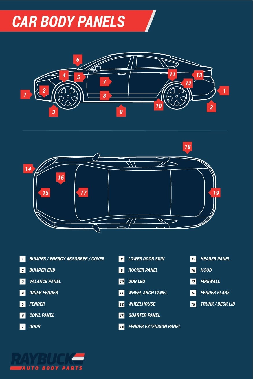 Diagram Of Car Body Panels Car & Truck Panel Diagrams with Labels