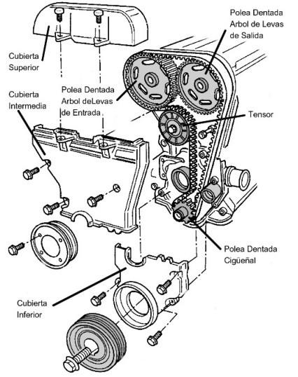 Diagrama De Inyeccion ford Fieta Zetec Diagrama De Fiação Elétrica – Do Cérebro Diagrama Motor Zetec 1 6