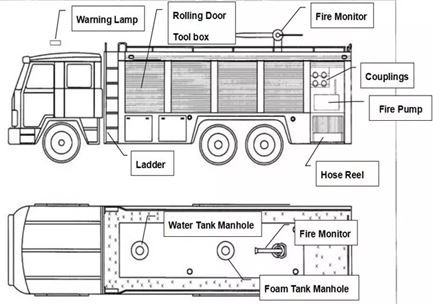 Pierce Ps6 Firetruck Ac Wiring Diagram Diagram Pdf Fire Engine Diagram Wiring Diagram & Schemas Of Pierce Ps6 Firetruck Ac Wiring Diagram Diagram Pdf