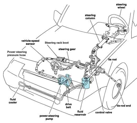 Power Steering Components Diagram How to Fix Power Steering Fluid Leaks