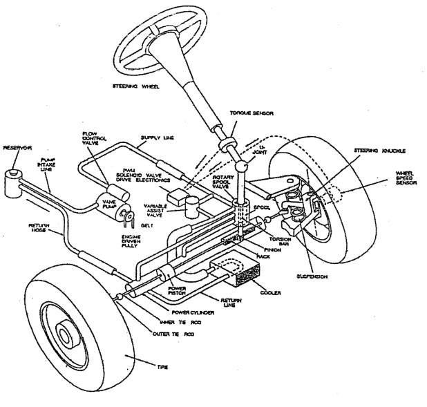 Power Steering Components Diagram Hydraulic assisted Power Steering System Of Power Steering Components Diagram