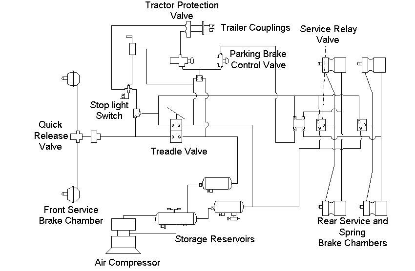 Truck Air Brake System Schematic A General Layout Of the Air Brake System In Trucks Of Truck Air Brake System Schematic